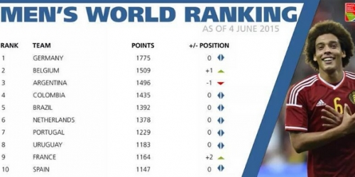 Alemania lidera el nuevo Ranking de la FIFA