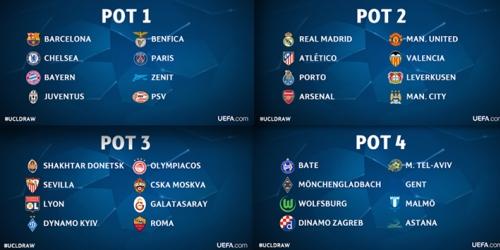 Champions League, bombos y horarios del sorteo