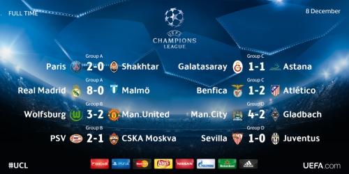 Champions League, clasificados de los Grupos A, B, C y D