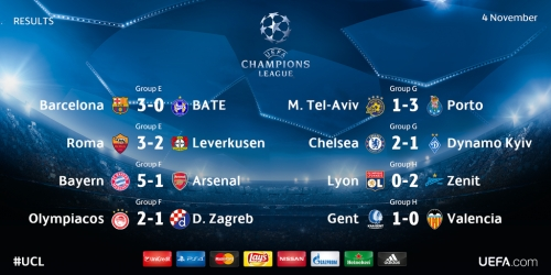 Champions League, mira todos los goles de la 4a jornada (VIDEO)