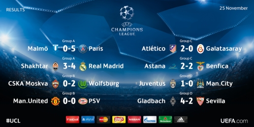 Champions League, todos los goles de la 5a jornada (VIDEO)