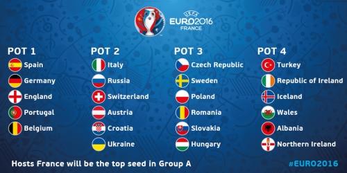 Euro 2016, clasificados y bombos para el sorteo