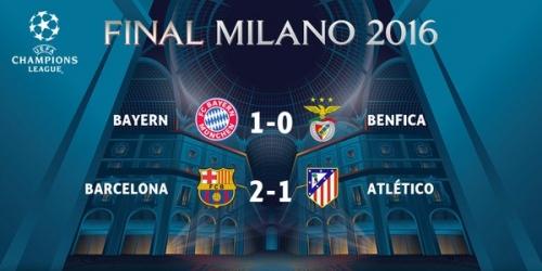 (VIDEO) Champions League, todo los goles de Barça 2-1 Atlético y Bayern 1-0 Benfica